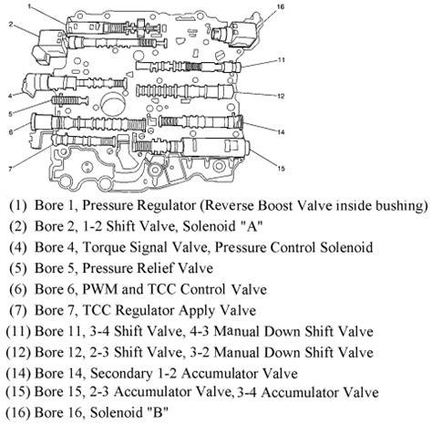 e4od valve diagrams e4od transmission wiring diagram for ford e4od free