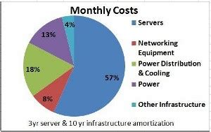 call uber help desk overall data center costs perspectives