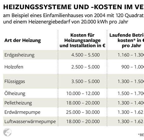 Rechnung Vom Kleinunternehmer Absetzen w 228 rmed 228 mmung heizung checkliste f 252 r energiesanierung welt