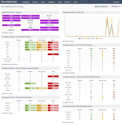 Compliance Summary Sc Dashboard Tenable Compliance Dashboard Template