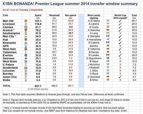 epl hours transfer deadline day in numbers the money spent in