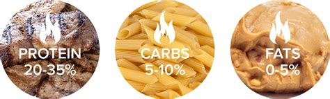 calories or carbohydrates is quot calories in calories out quot a weight loss myth or the