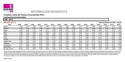 Ipc En Colombia | tasa de inflaci 243 n colombia 2 5 rankia