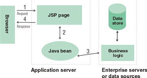 naming pattern in java beans struts framework and the model view controller design pattern