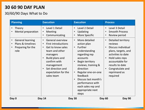 30 60 90 day plan template powerpoint 8 30 60 90 day plan template powerpoint driver resume