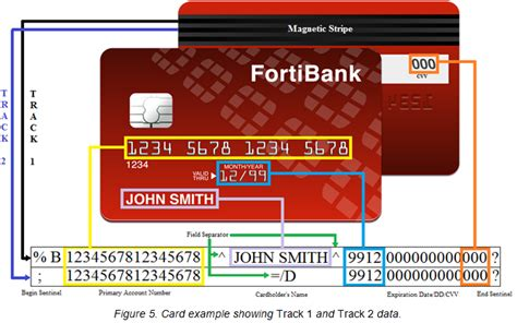 Sle Credit Card Track Data How Steals Credit Card Information Fortinet