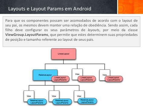 android studio layout params android aula 1