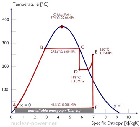 ts diagram thermodynamics entropy and the second of thermodynamics