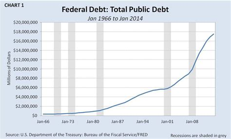 psa on federal budget debt deficit spending authority