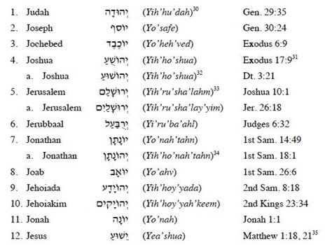 h i s word israelite name book and concordance with strong s numbers biblical genealogy books jesus or yeshua