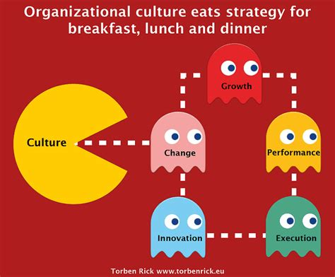 kotter heskett corporate culture and performance the relationship between corporate culture and performance