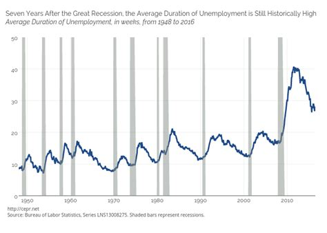 what is the average length of unemployment in the us seven years after the great recession the average