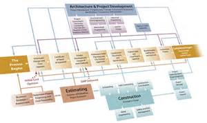 Construction Project Flow Chart Template by Services Construction Management Design Build St