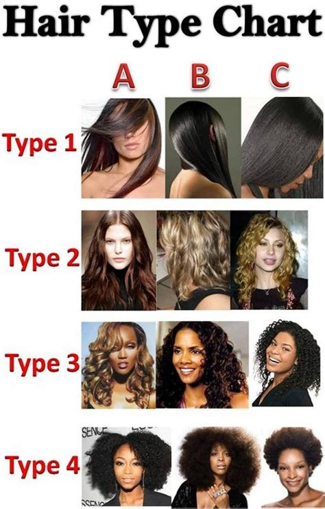 Type Of Hair by Ekari Mbvundula On Quot All The Hair Types On The