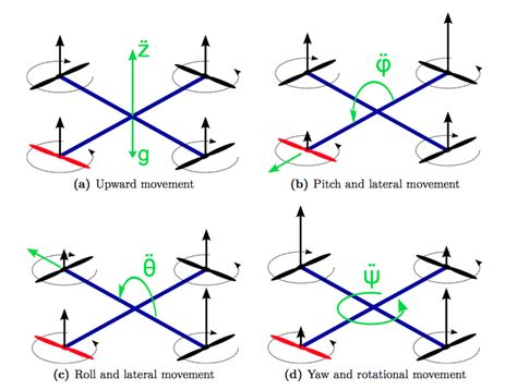 physics rotation changing frame of how does a helicopter rudder work aviation stack exchange