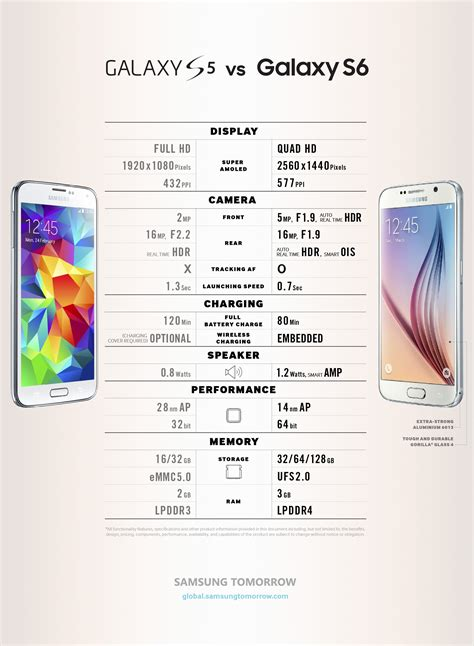 infographic spec comparison galaxy s6 vs galaxy s5 samsung global newsroom