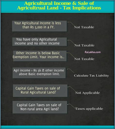 is agricultural income taxable sale of agricultural land
