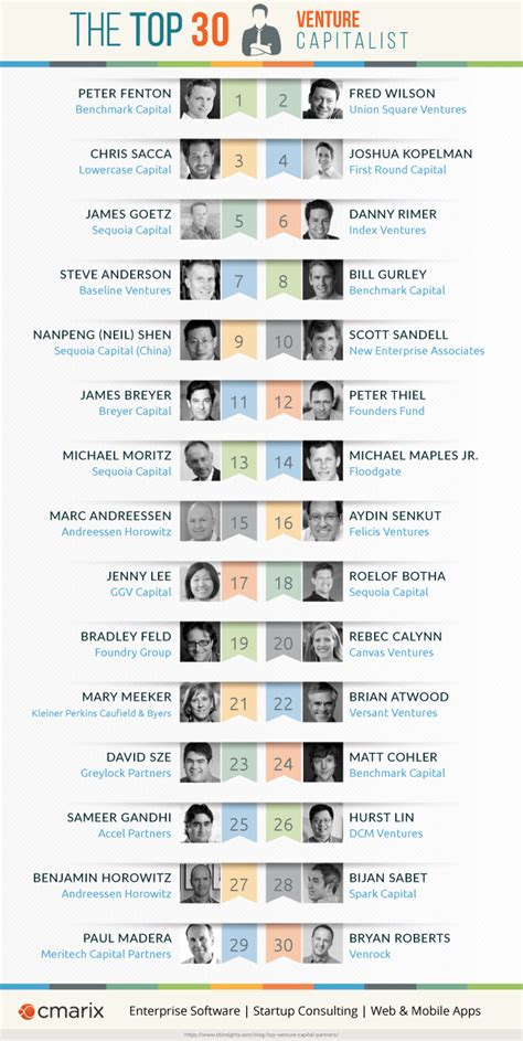 Best Venture Capital Mba Programs by Top 30 Venture Capitalist For Your Startup