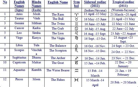 astrological signs months
