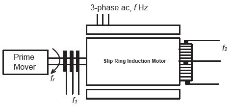 induction motor gate questions induction motor gate questions 28 images scientific academic publishing the article detailed