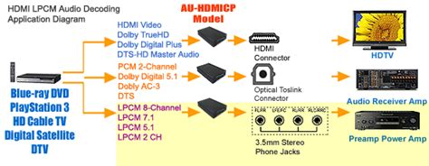 audio format bitstream or pcm wii u surround sound guide and faq page 4 neogaf