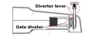 home depot flow diagram home wiring diagram free