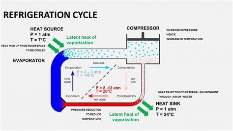 study refrigeration cycle determine   cycle tonnage capacity  refrigeration unit