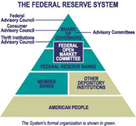 frb whats next federal reserve system frbr the federal reserve today structure and organization
