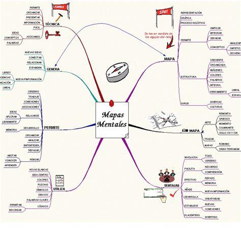 imagenes mentales y mapas cognitivos mapas mentales y creatividad el blog de pedro