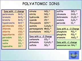 polyatomic ion chart jobproposalideas com