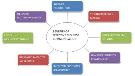 Acknowledgement Letter Diac Benefits Of Effective Business Communication A Diagram Representation Literally Communication