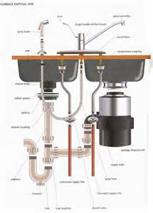 Plumbing Diagram For Kitchen Sink With Garbage Disposal Kitchen Sink Plumbing Diagram Wiring Diagram Free