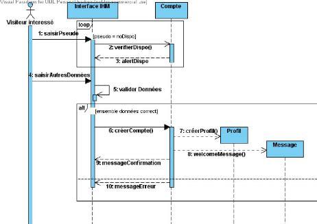création diagramme de classe en ligne memoire conception et r 233 alisation d un portail