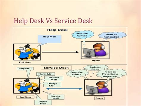 Service Desk Vs Help Desk by Introduction To Itil V3 Itsm Processes And Functions