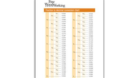 fraction  decimal conversion chart finewoodworking