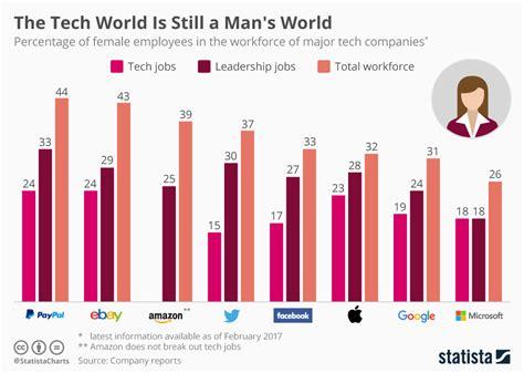 Chart: The Tech World Is Still a Man's World   Statista