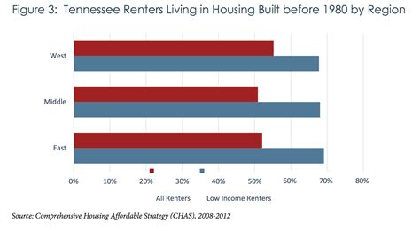 thda section 8 study much of tennessee s affordable housing is either
