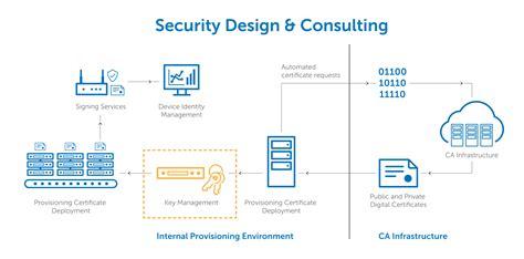 design management certificate iot key management solutions digicert com