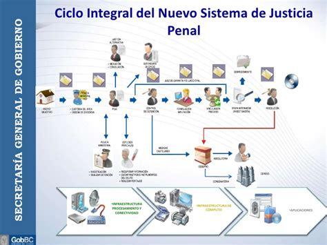 el nuevo sistema de justicia penal acusatorio esquema general del sistema penal acusatorio expo