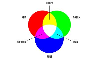 what 2 colors make green a introduction to astronomical image processing