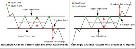 stock pattern channel tutorial on rectangle channel chart pattern