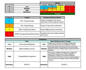 priority matrix template project prioritization template architecture capability