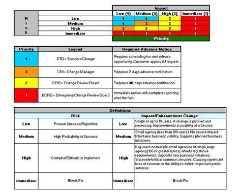 section  change management washington technology solutions