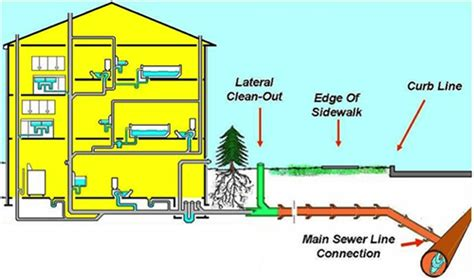Unclog A Bathroom Sink Water Main Sewer Line Services In Hampton Sewer Repairs In
