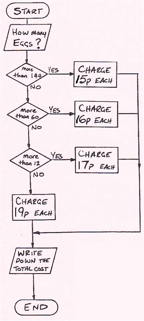 bill to a flowchart flowchart bills calculating gas bills