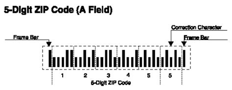 area code decoder us how to read postnet barcodes national instruments
