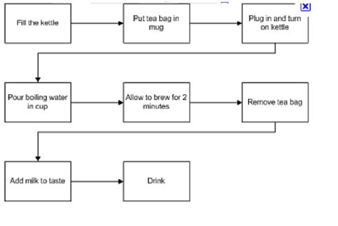 Process Of A Cup Of by I Just Business Process Modelling Bpm