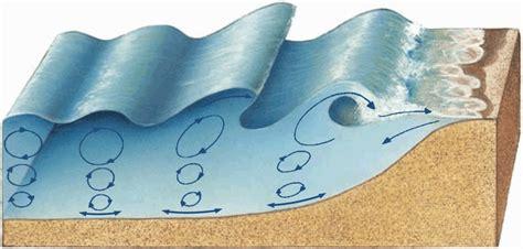 olas oscilacion y traslacion algo de sociales tema 4 mares y oc 201 anos