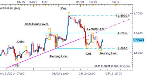 piercing line pattern forex gbp usd piercing line candlestick pattern hints at a bounce