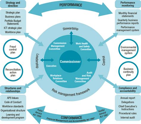 accountability framework template part 4 management and accountability apsc